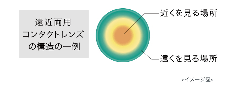 ワンデーアキュビューモイストマルチフォーカルの遠用部と近用部のデザイン