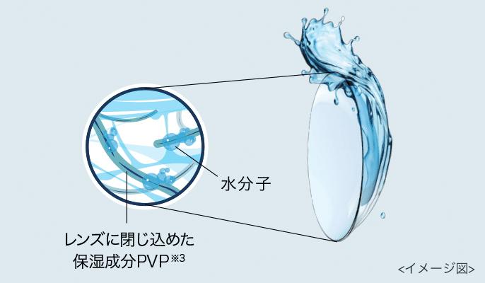 ワンデーアキュビューモイストマルチフォーカルのうるおい保湿成分