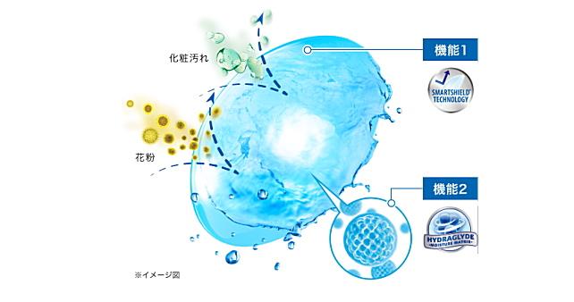 エアオプティクスハイドラグライドの乾燥や汚れにくい機能