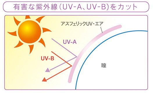 アスフェリックUVエア紫外線カット