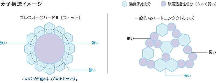 ブレスオーハードⅡフィットの分子構造