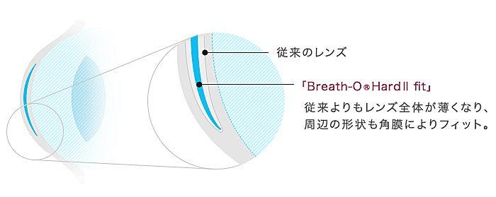 ブレスオーハードⅡフィットのデザイン