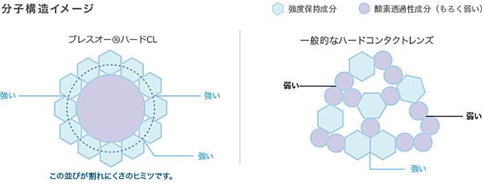 ブレスオーハードCLの分子構造