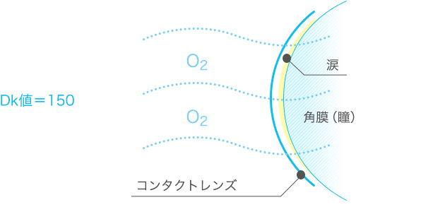 ブレスオーハードCL酸素透過性DK値150