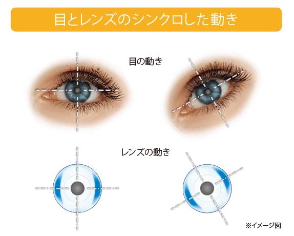 目とレンズのシンクロした動き