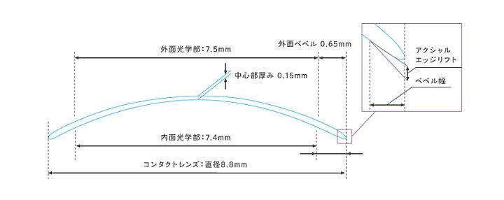 メニコンEXのデザイン