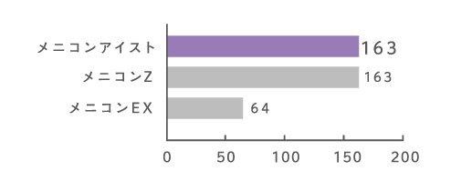 メニコンアイストの酸素透過性DK値