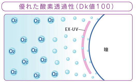 酸素透過性DK値100