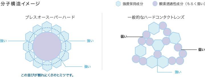 プレリーナの分子構造