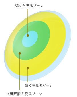プレリーナの光学的デザイン
