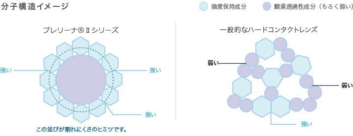 プレリーナⅡの分子構造