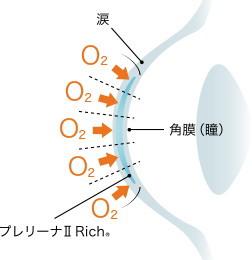 プレリーナⅡリッチの酸素透過性