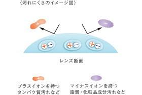 両性イオン素材のSIB