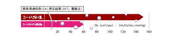 シードS-1の酸素透過係数DK値