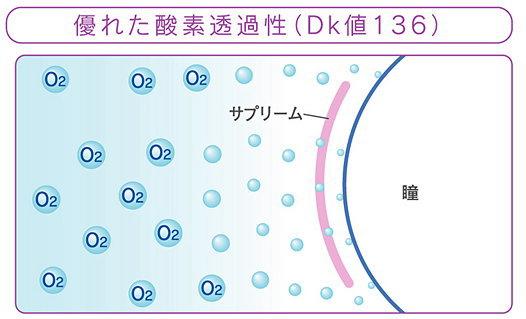 酸素透過係数DK値136