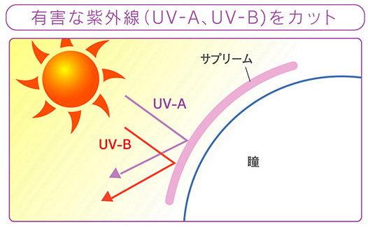 紫外線カットのハードコンタクト