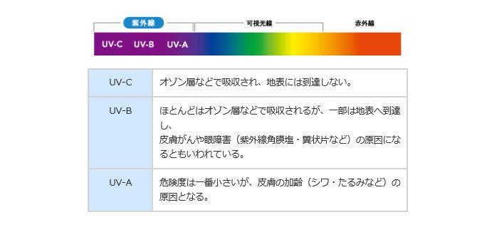 シードUV-1紫外線カット
